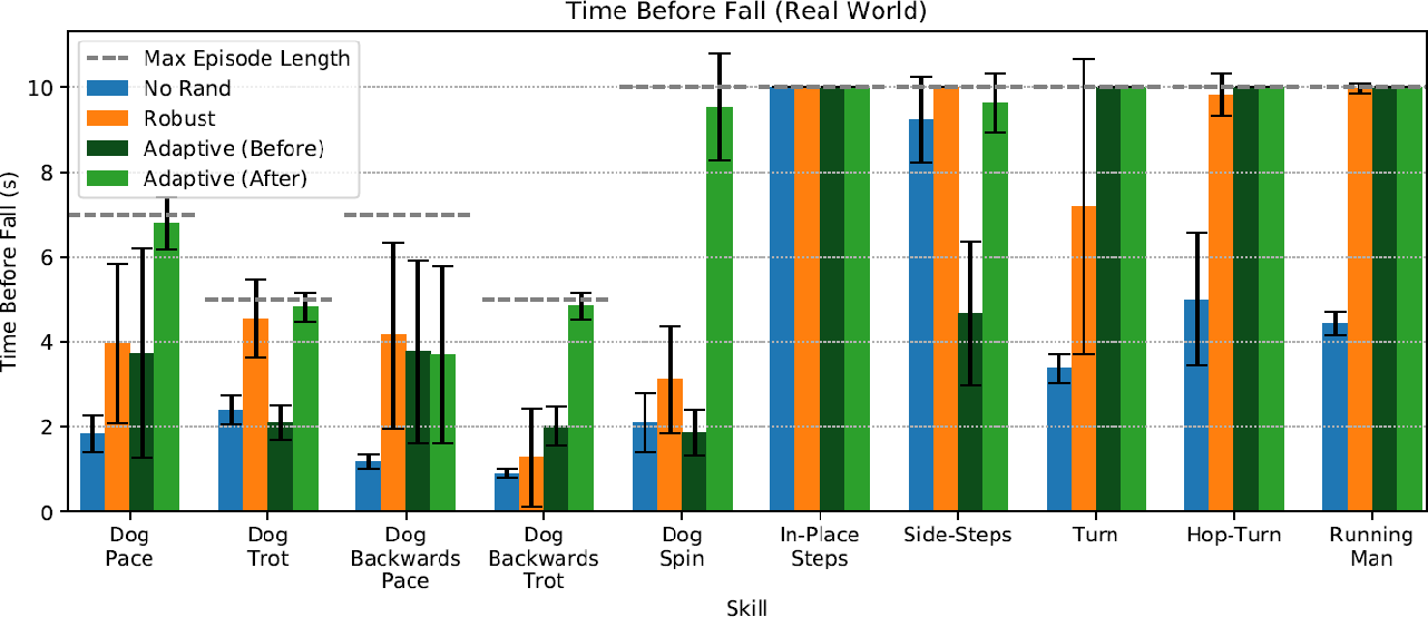 Figure 2 for Learning Agile Robotic Locomotion Skills by Imitating Animals