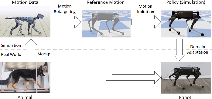 Figure 3 for Learning Agile Robotic Locomotion Skills by Imitating Animals