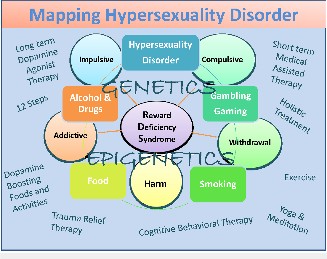 Nonparaphilic hypersexuality