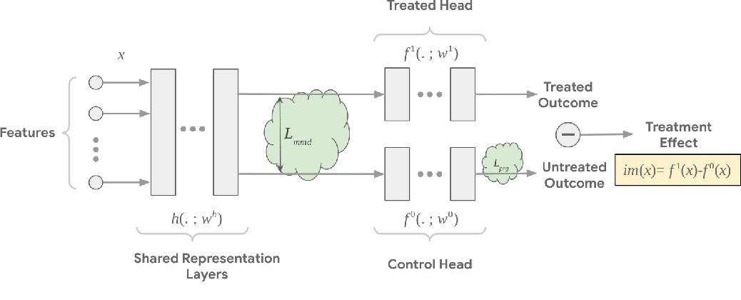 Figure 1 for Balance Regularized Neural Network Models for Causal Effect Estimation