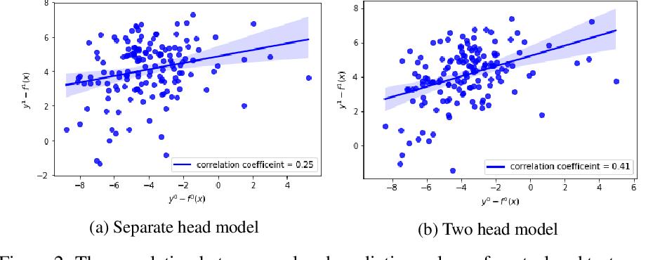Figure 3 for Balance Regularized Neural Network Models for Causal Effect Estimation