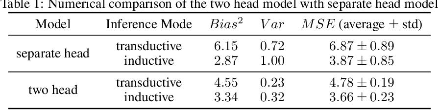 Figure 2 for Balance Regularized Neural Network Models for Causal Effect Estimation
