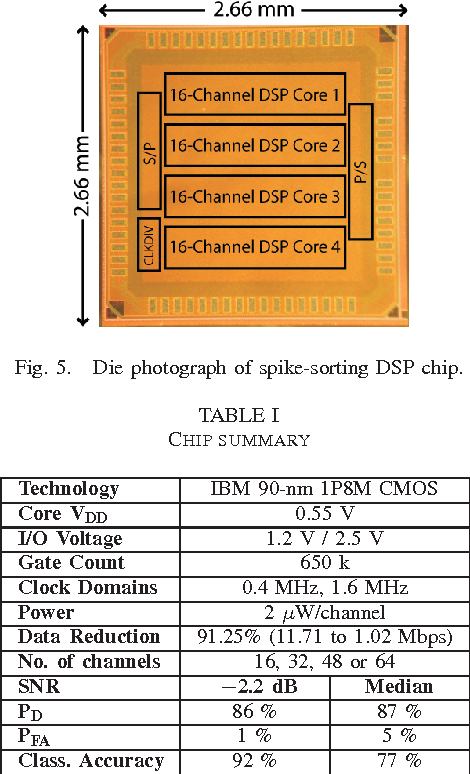Figure 5 from A 130-μW, 64-channel spike-sorting DSP chip - Semantic
