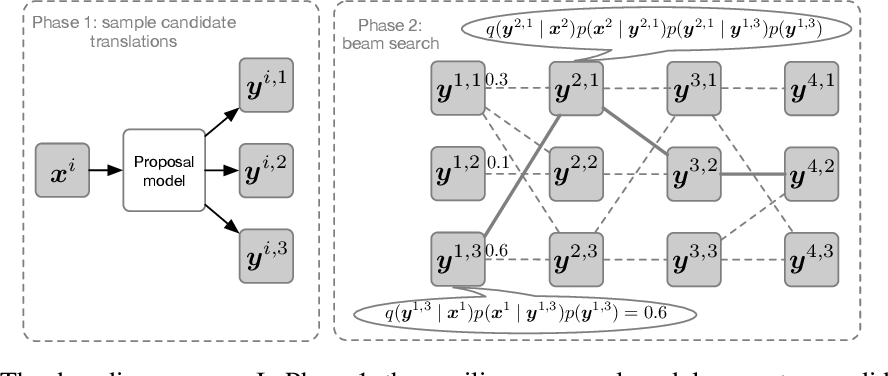 Figure 3 for Putting Machine Translation in Context with the Noisy Channel Model