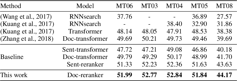 Figure 2 for Putting Machine Translation in Context with the Noisy Channel Model
