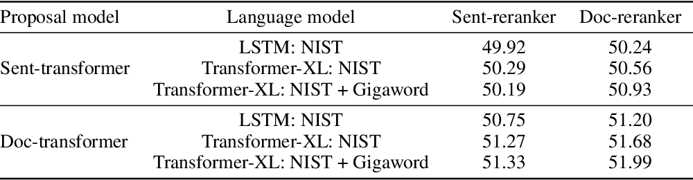 Figure 4 for Putting Machine Translation in Context with the Noisy Channel Model