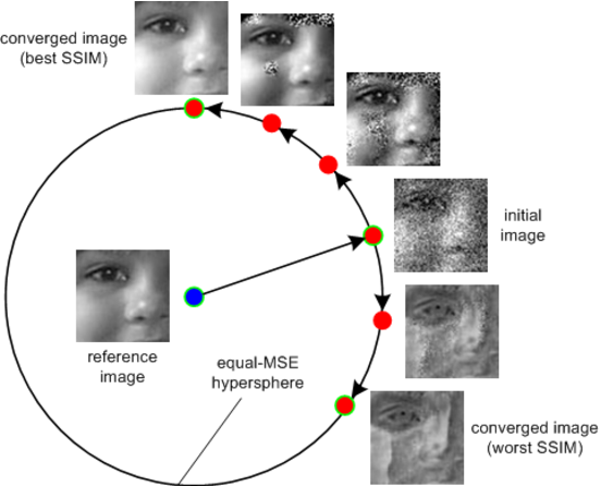 Figure 2 for Motivating the Rules of the Game for Adversarial Example Research
