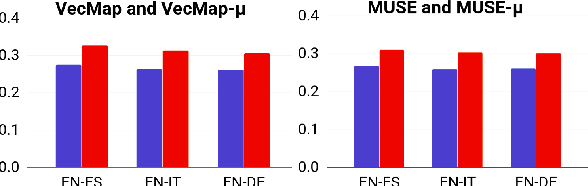 Figure 2 for Improving Cross-Lingual Word Embeddings by Meeting in the Middle