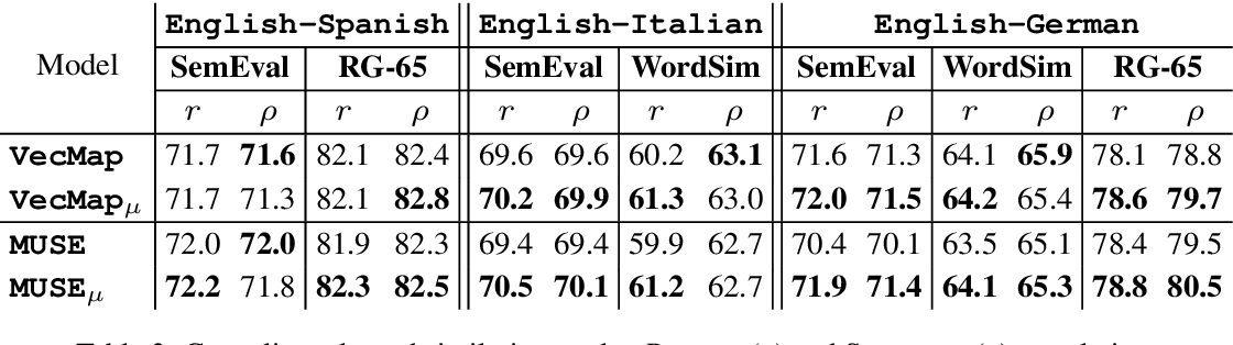 Figure 4 for Improving Cross-Lingual Word Embeddings by Meeting in the Middle