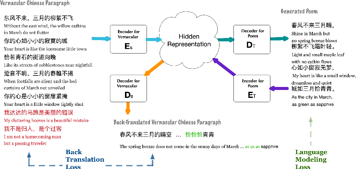 Figure 1 for Generating Classical Chinese Poems from Vernacular Chinese