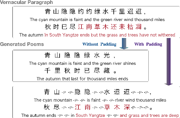Figure 3 for Generating Classical Chinese Poems from Vernacular Chinese
