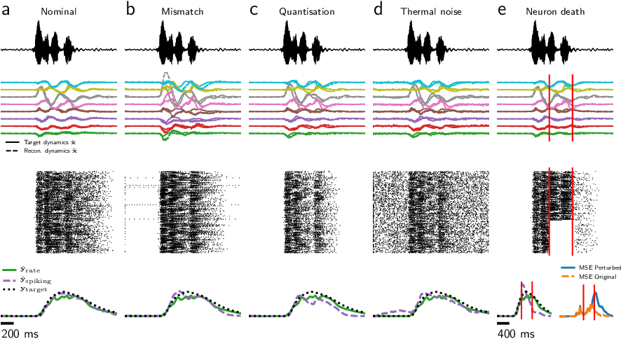 Figure 4 for Supervised training of spiking neural networks for robust deployment on mixed-signal neuromorphic processors