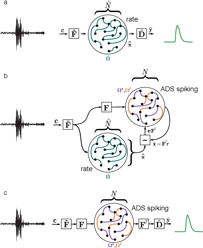 Figure 1 for Supervised training of spiking neural networks for robust deployment on mixed-signal neuromorphic processors