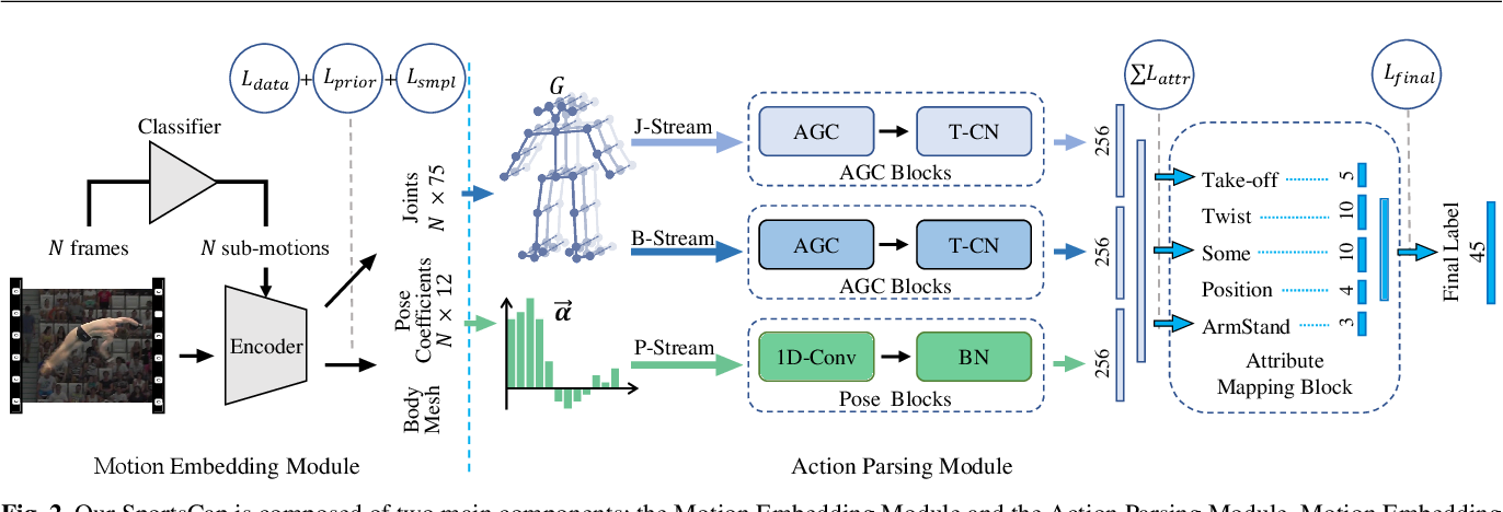 Figure 3 for SportsCap: Monocular 3D Human Motion Capture and Fine-grained Understanding in Challenging Sports Videos