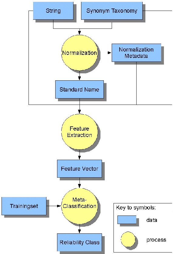 Reliable Normalization in Resume Information Extraction - Semantic ...