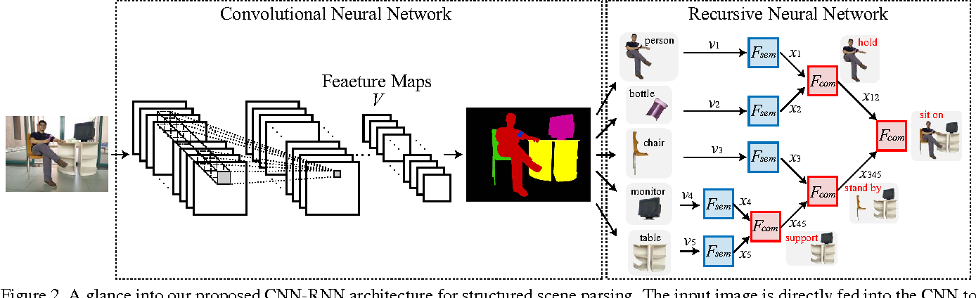 Figure 3 for Deep Structured Scene Parsing by Learning with Image Descriptions