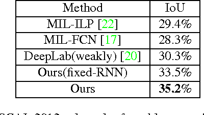Figure 2 for Deep Structured Scene Parsing by Learning with Image Descriptions