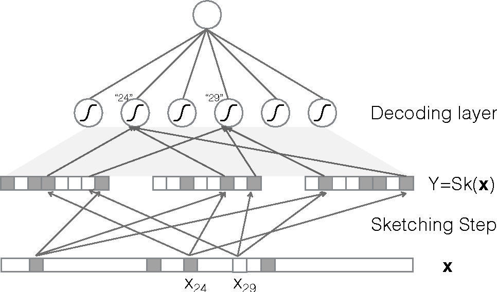 Figure 1 for Sketching and Neural Networks