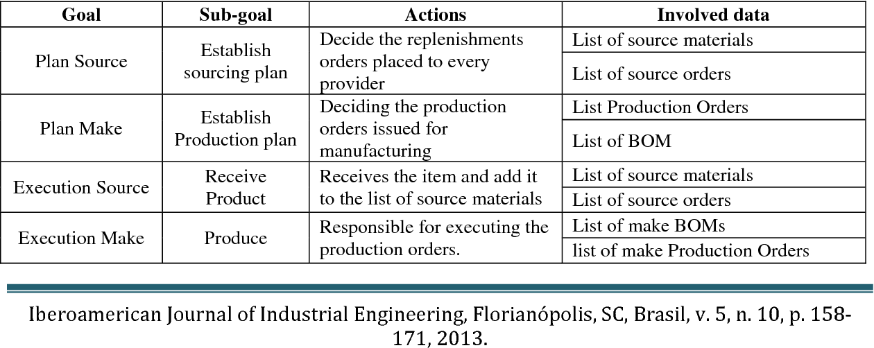 Modeling dynamic interactions in supply chains using agent- based