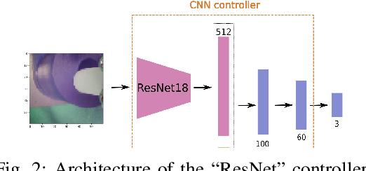 Figure 2 for Understanding Multi-Modal Perception Using Behavioral Cloning for Peg-In-a-Hole Insertion Tasks