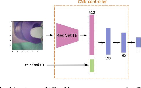 Figure 3 for Understanding Multi-Modal Perception Using Behavioral Cloning for Peg-In-a-Hole Insertion Tasks