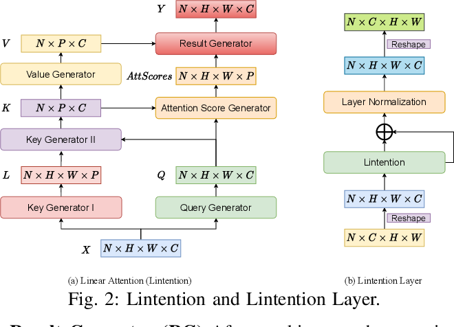 Figure 2 for Panoptic Lintention Network: Towards Efficient Navigational Perception for the Visually Impaired