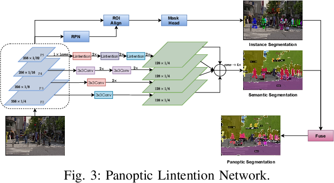 Figure 3 for Panoptic Lintention Network: Towards Efficient Navigational Perception for the Visually Impaired