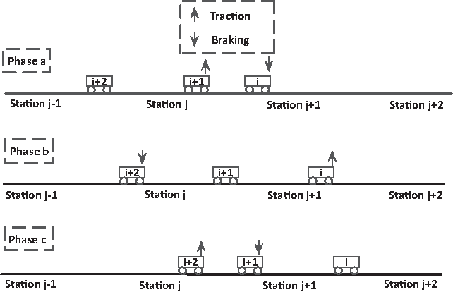 Figure 1 from An Energy-Efficient Operation Approach Based on the