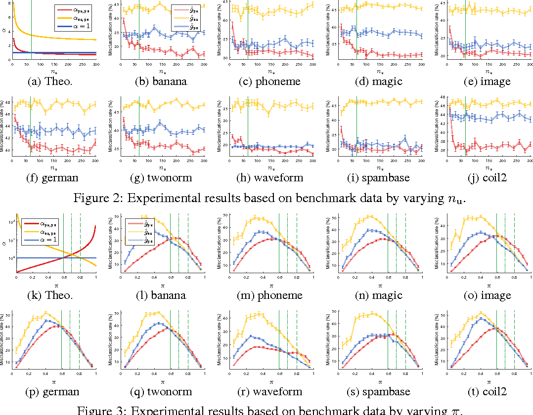 Figure 4 for Theoretical Comparisons of Positive-Unlabeled Learning against Positive-Negative Learning