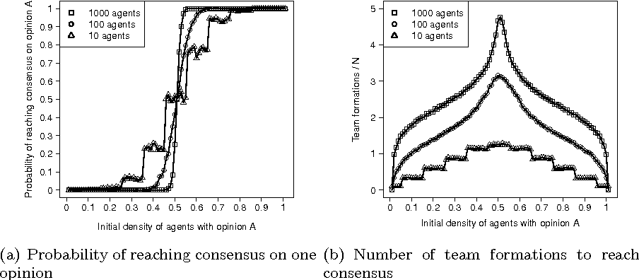 Figure 2 from Majority-rule opinion dynamics with differential