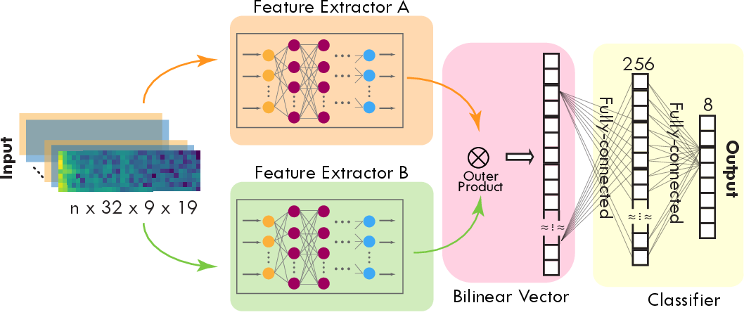 Figure 1 for Epileptic Seizure Classification with Symmetric and Hybrid Bilinear Models