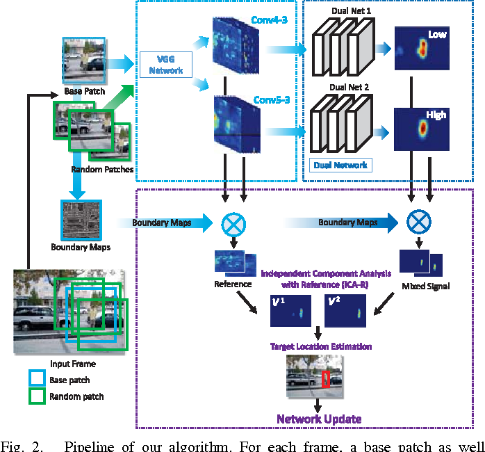 Figure 2 for Dual Deep Network for Visual Tracking