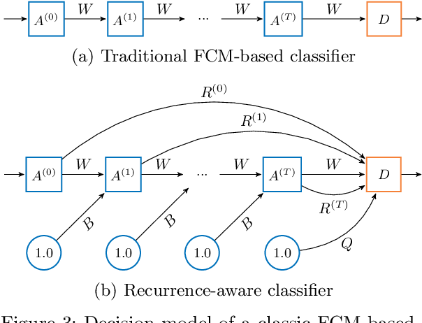 Figure 4 for Recurrence-Aware Long-Term Cognitive Network for Explainable Pattern Classification