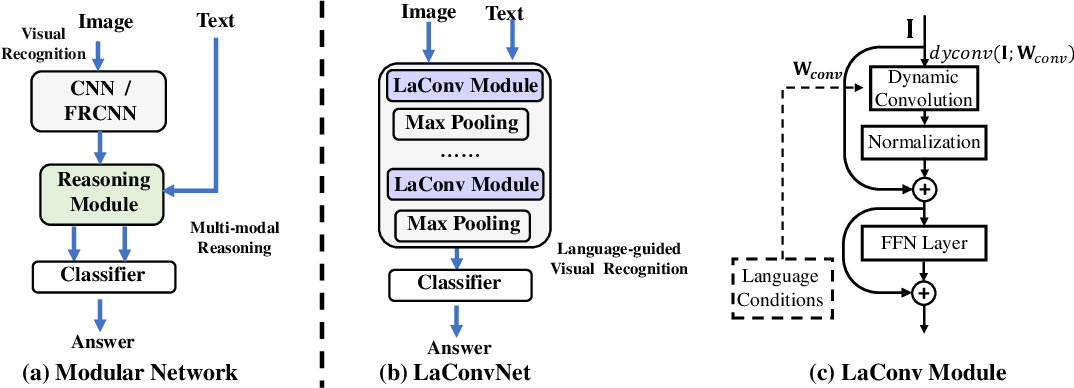 Figure 1 for Towards Language-guided Visual Recognition via Dynamic Convolutions
