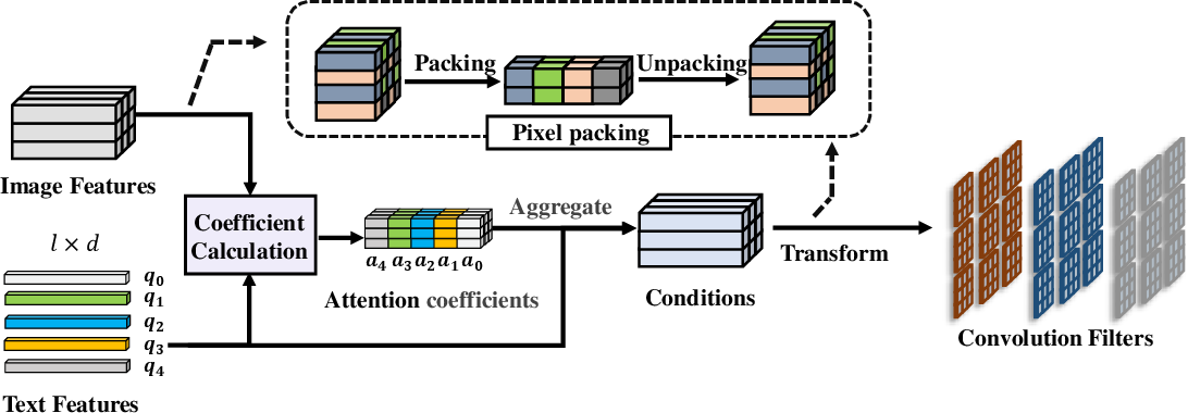 Figure 3 for Towards Language-guided Visual Recognition via Dynamic Convolutions
