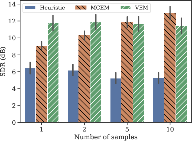 Figure 1 for A Statistically Principled and Computationally Efficient Approach to Speech Enhancement using Variational Autoencoders