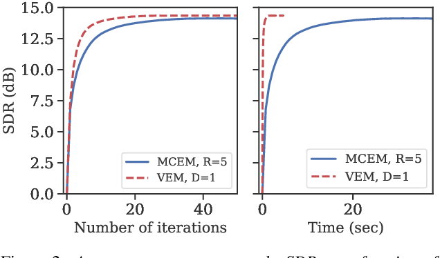 Figure 3 for A Statistically Principled and Computationally Efficient Approach to Speech Enhancement using Variational Autoencoders