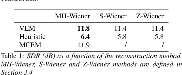 Figure 2 for A Statistically Principled and Computationally Efficient Approach to Speech Enhancement using Variational Autoencoders