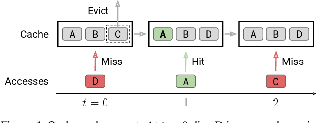 Figure 1 for An Imitation Learning Approach for Cache Replacement