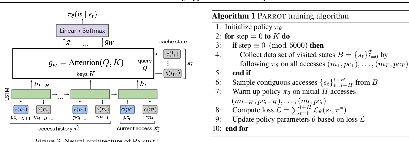 Figure 4 for An Imitation Learning Approach for Cache Replacement