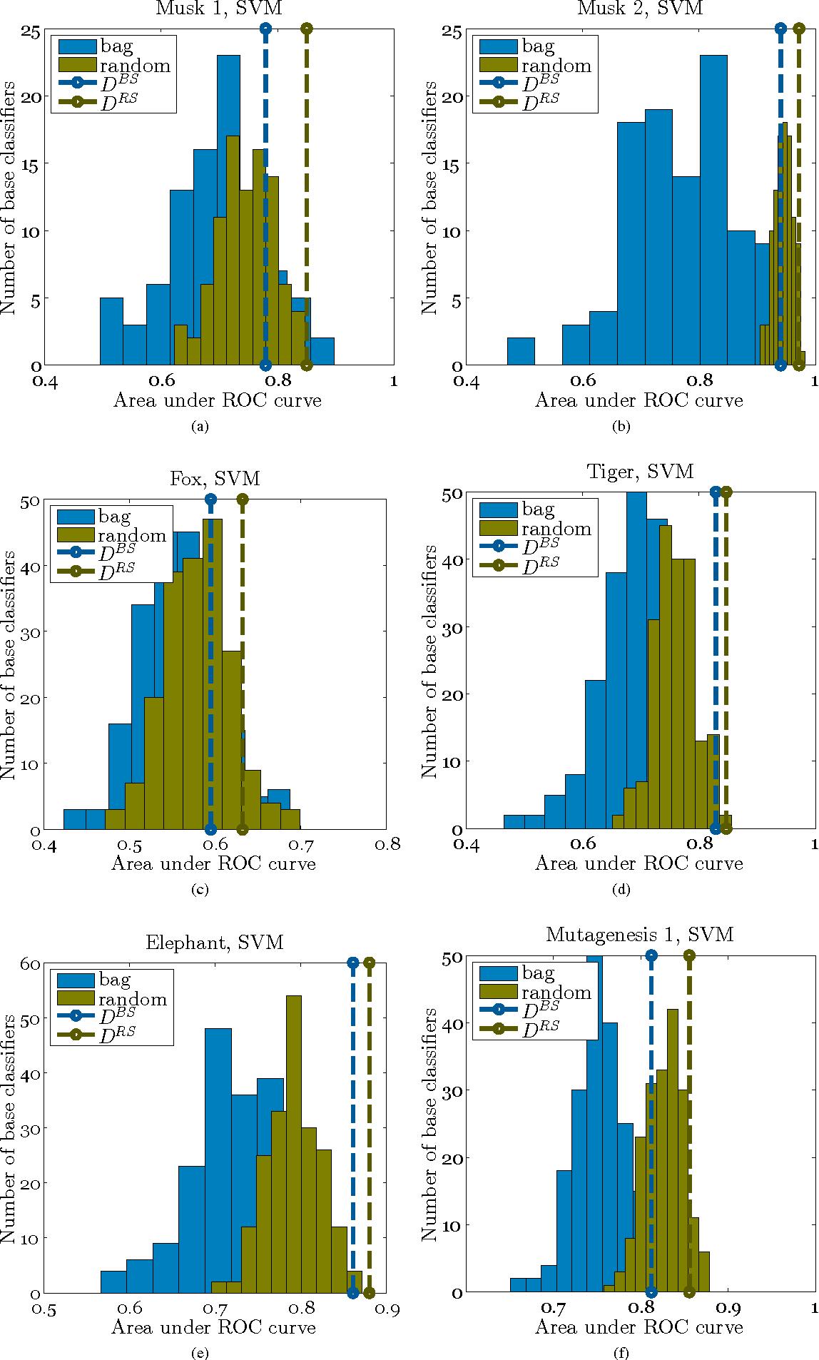 Figure 2 for Dissimilarity-based Ensembles for Multiple Instance Learning