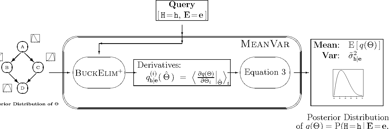 Fig. 5. MeanVar Process (including BuckElim+)