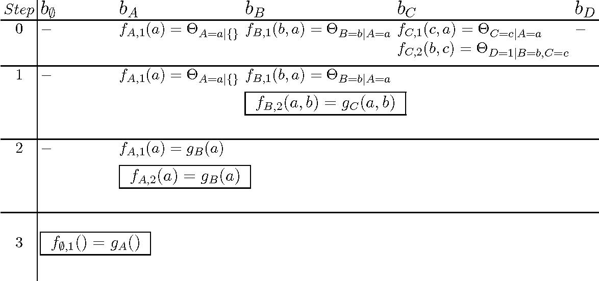 Fig. 6. Trace of BuckElim algorithm, on P(D = 1)