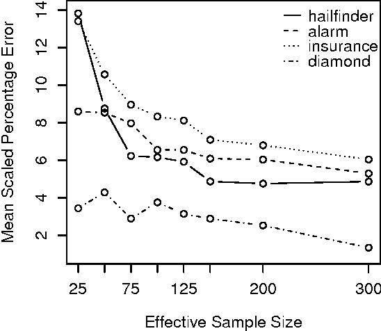 Fig. 9. Mean scaled percentage error vs. effective sample size m.