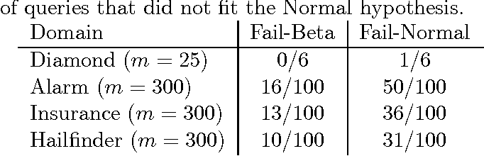 Table 1 Fail-Beta is the fraction of queries that did not fit the Beta hypothesis; Fail-Normal is the fraction of queries that did not fit the Normal hypothesis.