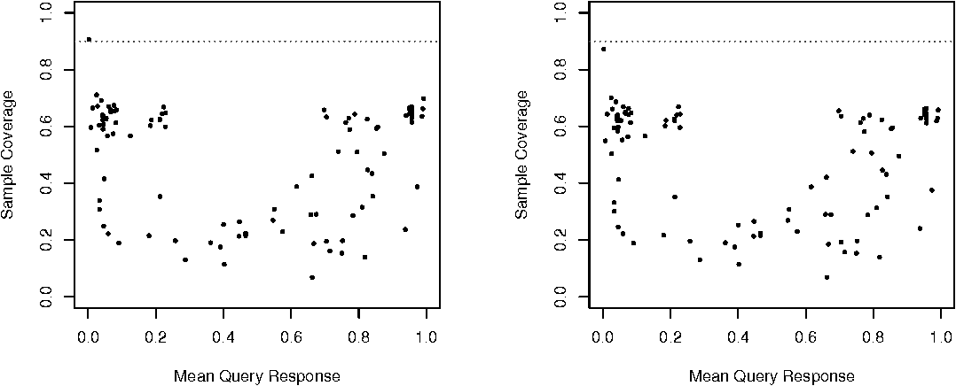 Fig. 13. Query sample coverage of computed 90% Bayesian credible intervals. These plots were generated using the same queries and samples as Figures 12(a) and 12(d), except σ̃2 h|e:BS (Equation 18) was used instead of σ̃ 2 h|e (Equation 7).