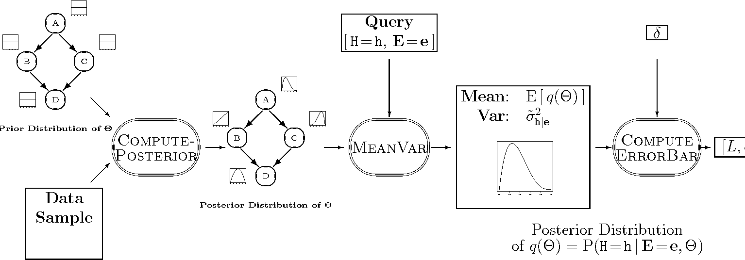 Fig. 1. Overview of the overall process for computing error bar around the query response