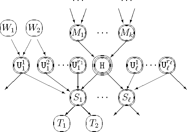 Fig. A.1. Example of a Belief Net structure, for computing P(H=h |E=e) — used to illustrate Theorem 6.