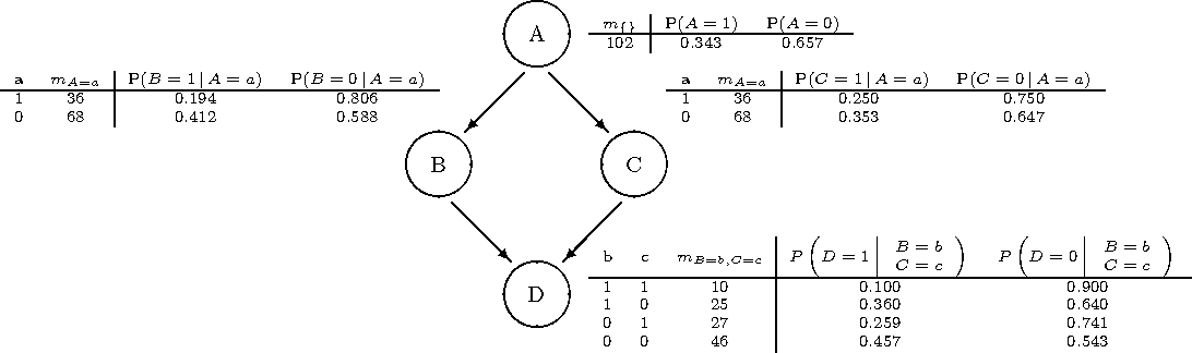 Fig. 2. Diamond network: A simple example of a belief network, with CPtable distributions
