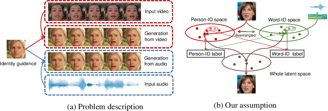 Figure 1 for Talking Face Generation by Adversarially Disentangled Audio-Visual Representation